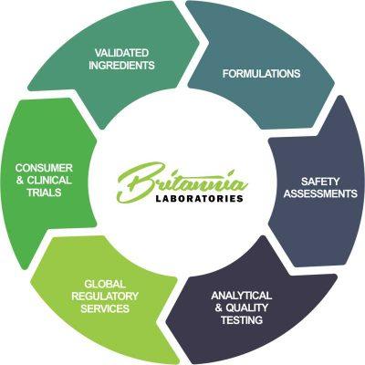 Britannia-Labs-Diagram-Web